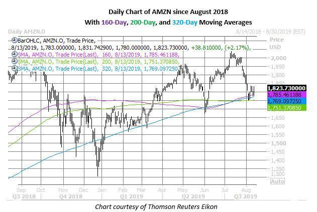 amzn stock daily price chart on aug 13