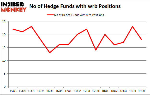 No of Hedge Funds with WRB Positions