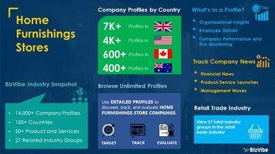 Snapshot of BizVibe's home furnishings stores industry group and product categories.