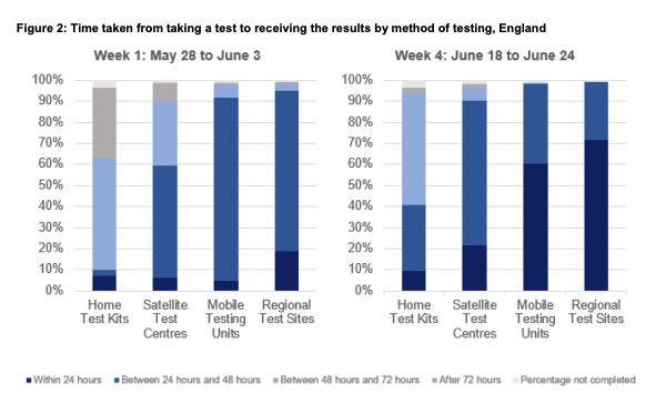 NHS Test and Trace 24 hour target (Photo: HuffPost UK)