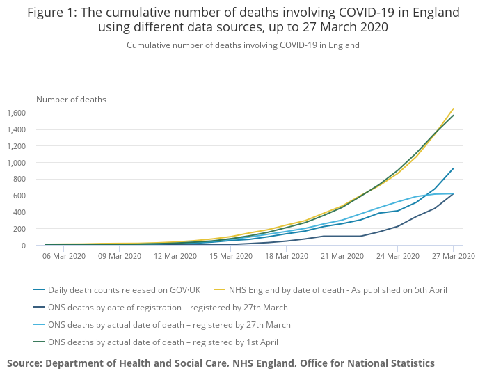 UK's COVID-19 death toll hits 7097 with record rise of 938