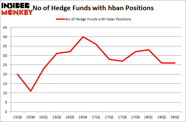 No of Hedge Funds with HBAN Positions