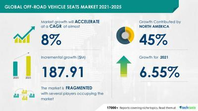 Technavio has announced its latest market research report titled Off-road Vehicle Seats Market by Application and Geography - Forecast and Analysis 2021-2025