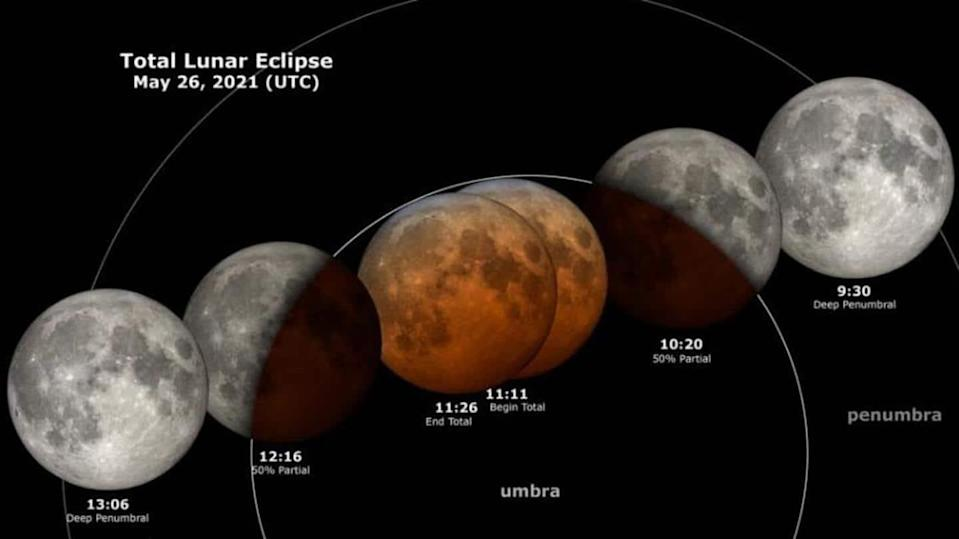 Lunar Eclipse: All about the Super Blood Moon (May 26)