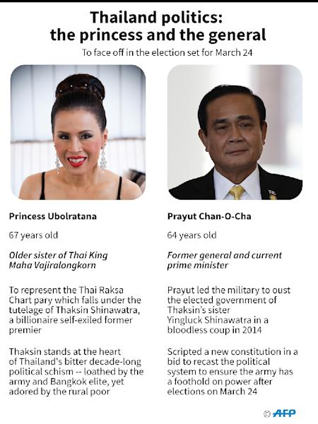 Graphic looking at the two main candidates who will face off against each other in Thailand's upcoming general election. (AFP Photo/John SAEKI)