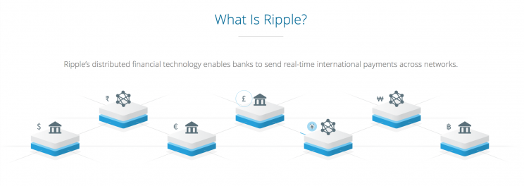 Ripple has attracted more than 75 banks