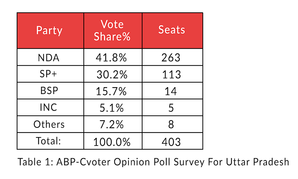 Table 1: ABP-Cvoter opinion poll survey for UP