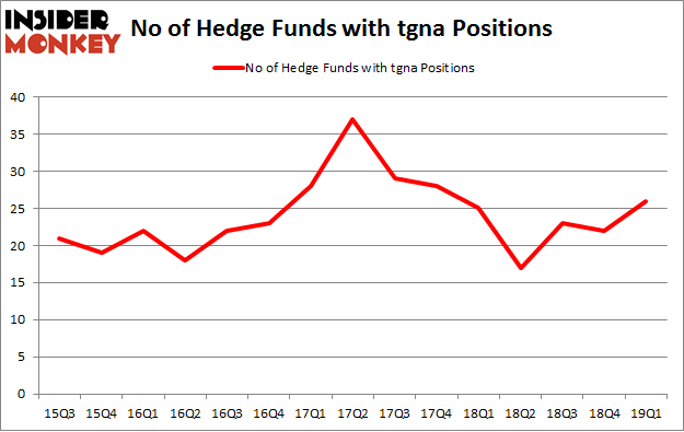 No of Hedge Funds with TGNA Positions