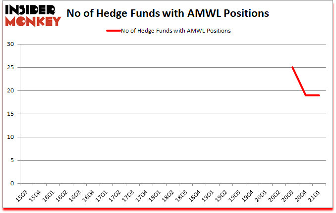 Is AMWL A Good Stock To Buy?