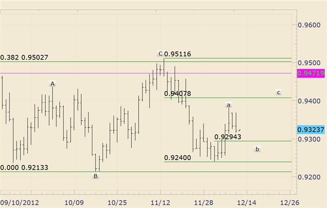 FOREX_Technical_Analysis_USDCHF_Levels_of_Interest_are_9408_and_9294_body_usdchf.png, FOREX Technical Analysis: USD/CHF Levels of Interest are 9408 and 9294