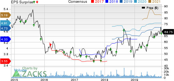 Williams-Sonoma, Inc. Price, Consensus and EPS Surprise