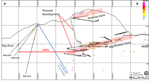Image of a north looking cross section through the Big Missouri Ridge. The reported drill holes are located on the western side of the ridge while known resources at Province and Big Missouri occur at two different elevations further to the east. Three additional drill holes have been completed (assays are pending), two of these hole traces are off section, and parallel with hole P20-2213 while the third hole is shown in blue. Additional drilling is required to fully assess the potential of mineralization and its strike extent to the north and south.