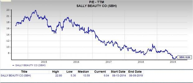 Can Value Investors Invest in Sally Beauty (SBH) Stock?
