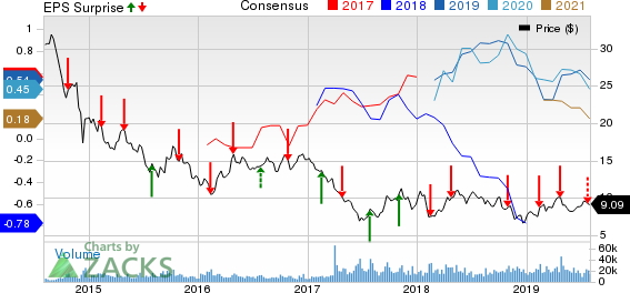 Cenovus Energy Inc Price, Consensus and EPS Surprise