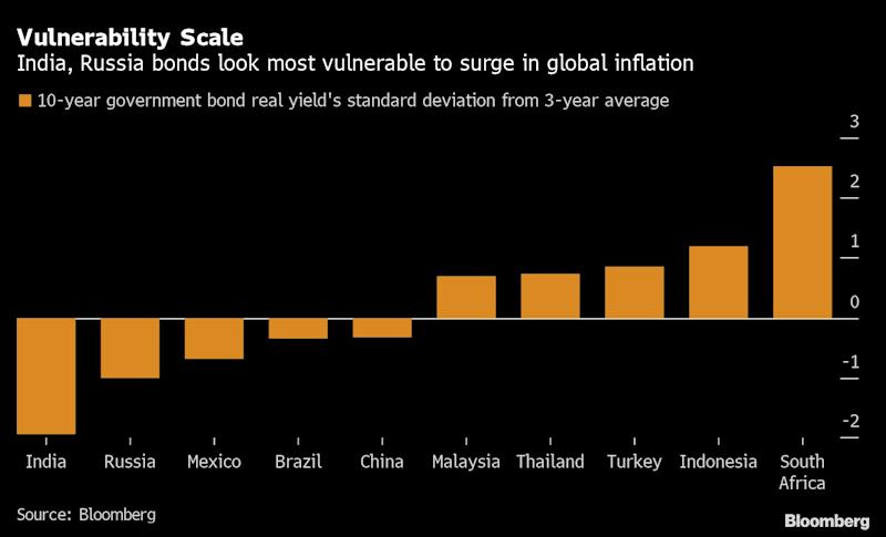 Inflation Shock Will Hit Bonds Hardest in India, Russia, Mexico