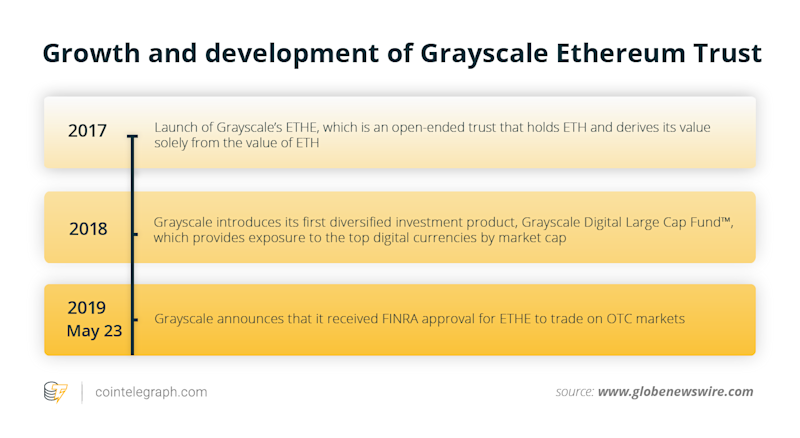 Growth and development of Grayscale Ethereum Trust