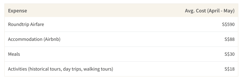 This table shows how much typical travel expenses cost for a trip to Athens, Greece