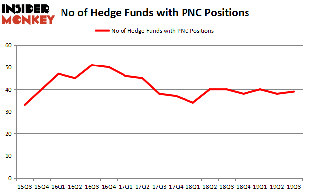 Is PNC A Good Stock To Buy?