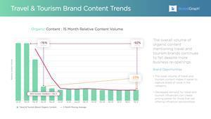 The overall volume of organic content mentioning travel and tourism brands continues to fall despite more business re-openings.