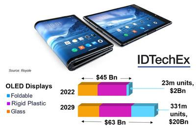 IDTechEx report on Flexible, Printed OLED Displays 2020-2030 (www.idtechex.com/display). Image from Royole.