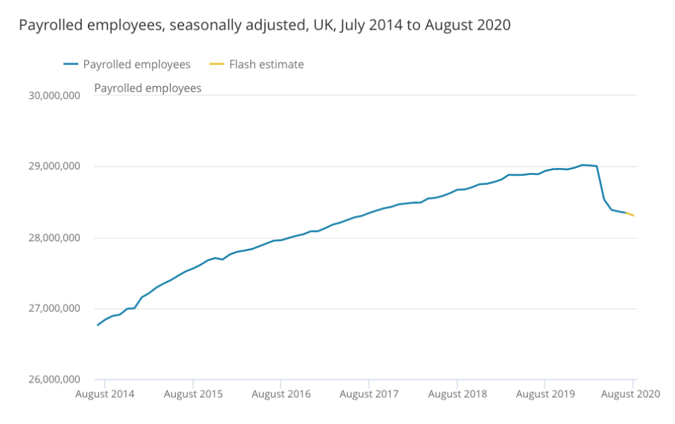 The number of employees on organisations' payrolls has plummeted. Chart: ONS