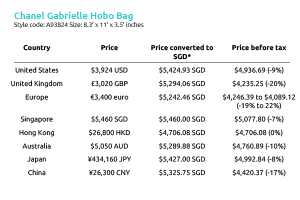 cbcd855696b7cd Chanel Gabrielle Hobo Bag cheapest- How much does it cost around the world?
