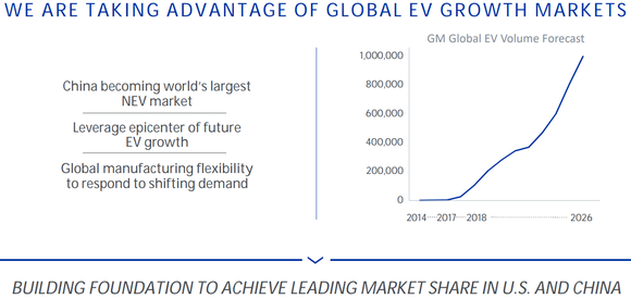 Graphic showing GM's global EV sales surging to 1 million by 2026