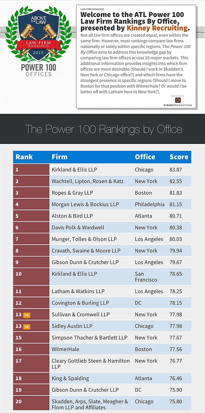 The 20 Best Law Firm Offices To Work In