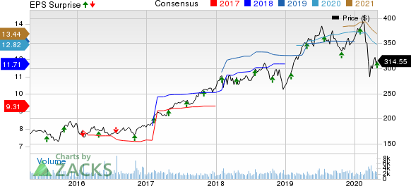Roper Technologies, Inc. Price, Consensus and EPS Surprise