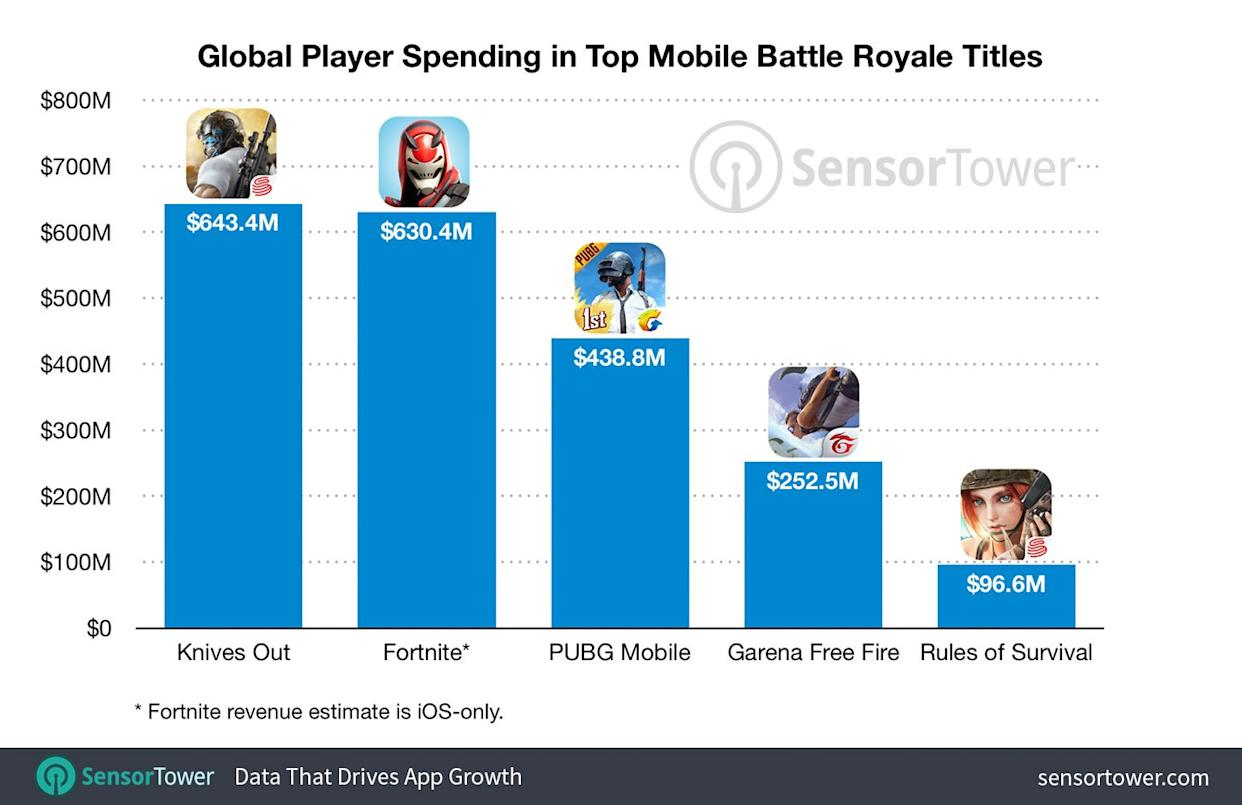 Report: Battle Royale genre on mobile has grossed over $2B