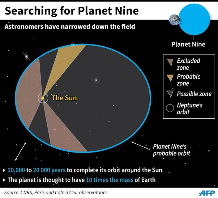 Chart showing the zones where astronomers think the ninth planet in the Solar System is most likely to be found. (AFP Photo/Jean Michel Cornu, Simon Malfatto)