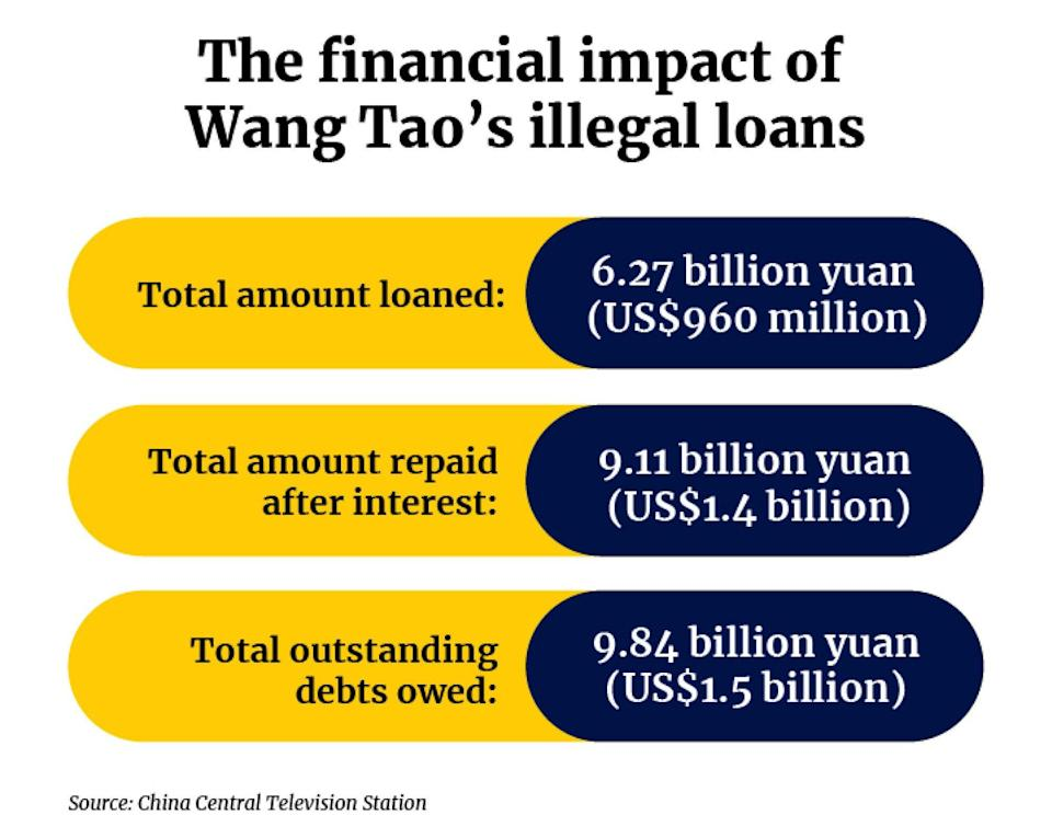 Interests rates were so high that Wang's gang was owed over three times as much money as it lent. Illustration: Tom Leung