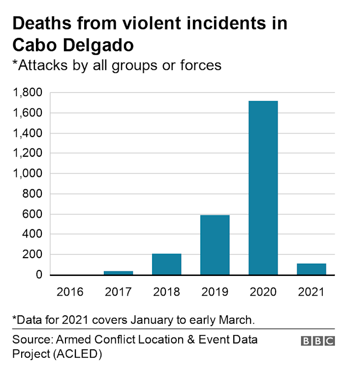Deaths from violent incidents in Cabo Delgado. *Attacks by all groups or forces.  *Data for 2021 covers January to early March..