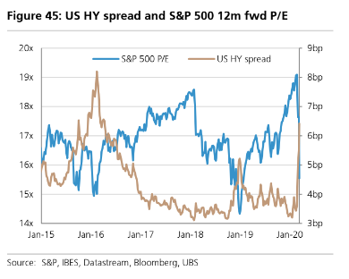 U.S. high yield spreads are spiking up to levels not seen in about five years, raising questions about the market appetite to buy corporate debt. Source: S&P, IBES, Datastream, Bloomberg, UBS