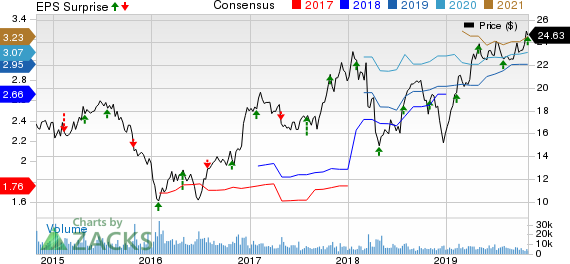 Radian Group Inc. Price, Consensus and EPS Surprise