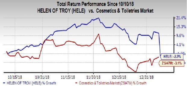 Helen of Troy (HELE) Q2 Earnings Decline Y/Y, Stock Loses 13%