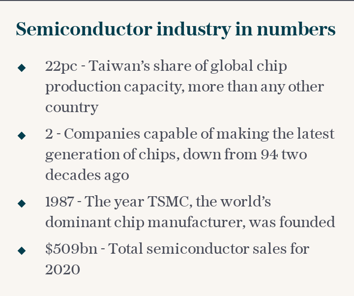 Semiconductor industry in numbers