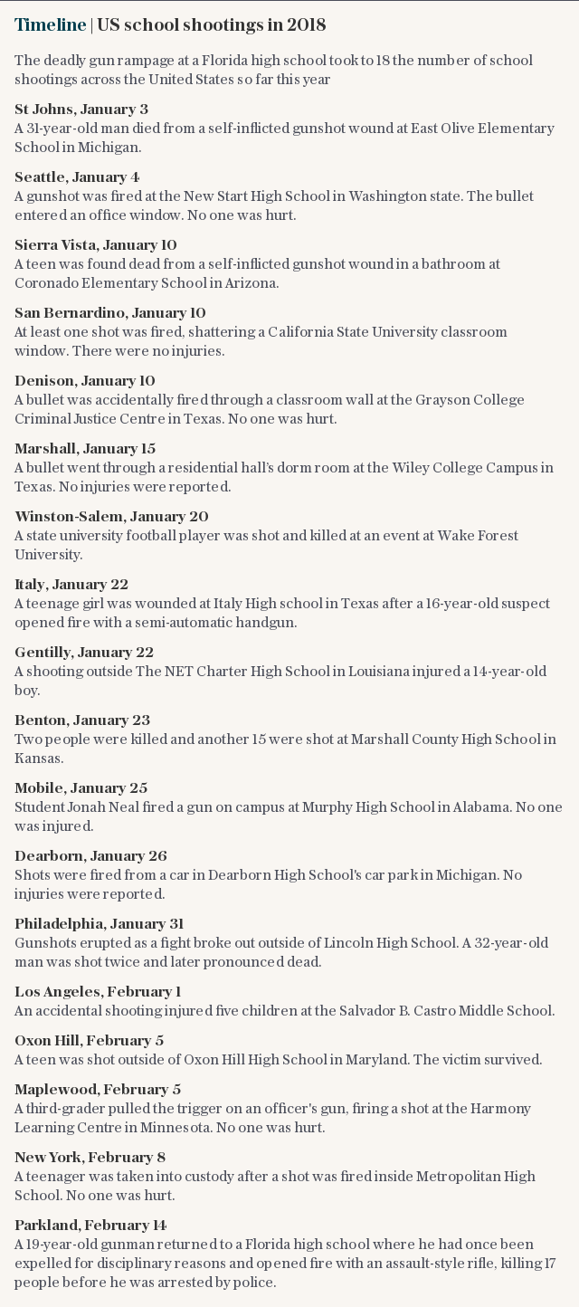 Timeline | US school shootings in 2018