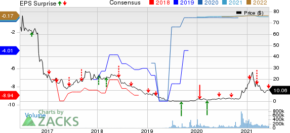 FuelCell Energy, Inc. Price, Consensus and EPS Surprise