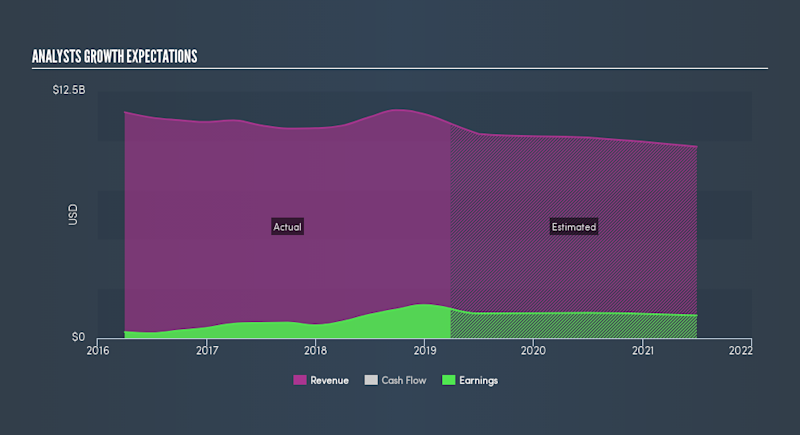 Is There Now An Opportunity In Seagate Technology plc ...