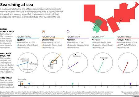 Diagrams comparing the distance from position of last known contact to wreckage location in a group of similar accidents. Includes comparisons of search area sizes and time taken to discover first signs of debris. REUTERS