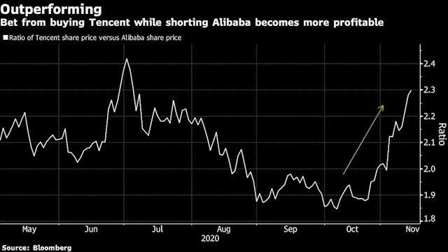 Traders Are Betting On Tencent Over Alibaba As Stocks Swing Alibaba's board has approved the proposed stock split, which will break one alibaba stock rose 1.1% monday morning to $159.90 on the news, which was viewed as further evidence the company. tencent over alibaba as stocks swing