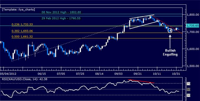 Forex_Analysis_US_Dollar_Holds_its_Ground_Despite_SP_500_Rebound_body_Picture_7.png, Forex Analysis: US Dollar Holds its Ground Despite S&P 500 Rebound