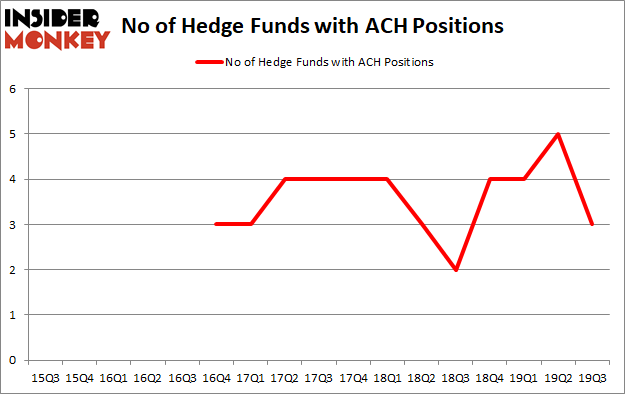 Is ACH A Good Stock To Buy?