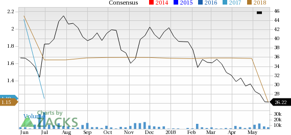 Hain Celestial Group (HAIN) is one stock you should avoid as it has seen a significant price decline and is also seeing negative earnings estimate revisions.
