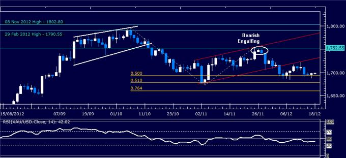 Forex_Analysis_US_Dollar_Clings_to_Support_as_SP_500_Recovers_body_Picture_2.png, Forex Analysis: US Dollar Clings to Support as S&P 500 Recovers