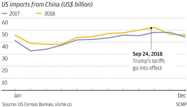 US-China trade decline leads to 20 7 per cent plunge in