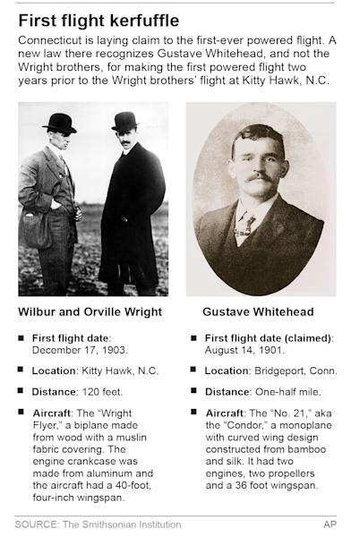 Graphic profiles the Wright Brothers, Gustave Whitehead and their respective flying machines.; 2c x 5 1/2 inches; 96.3 mm x 139 mm;
