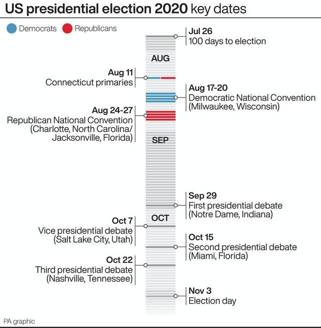 US presidential election 2020 key dates