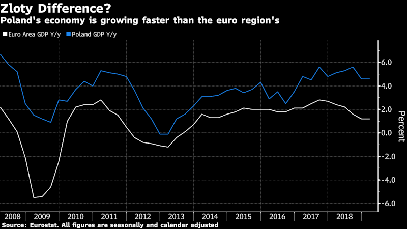 Poland Takes Another Chance to Hit Out at the Euro